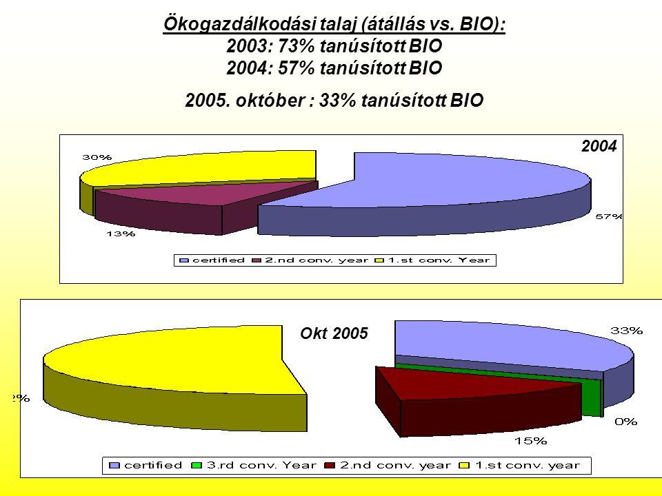Ökogazdálkodási talaj (átállás vs.BIO): 2003: 73% tanúsított BIO 2004: 57% tanúsított BIO 2005.