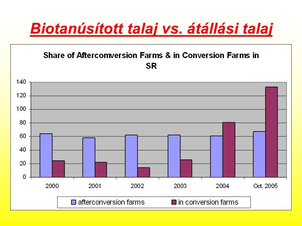 Biotanúsított talaj vs. átállási talaj