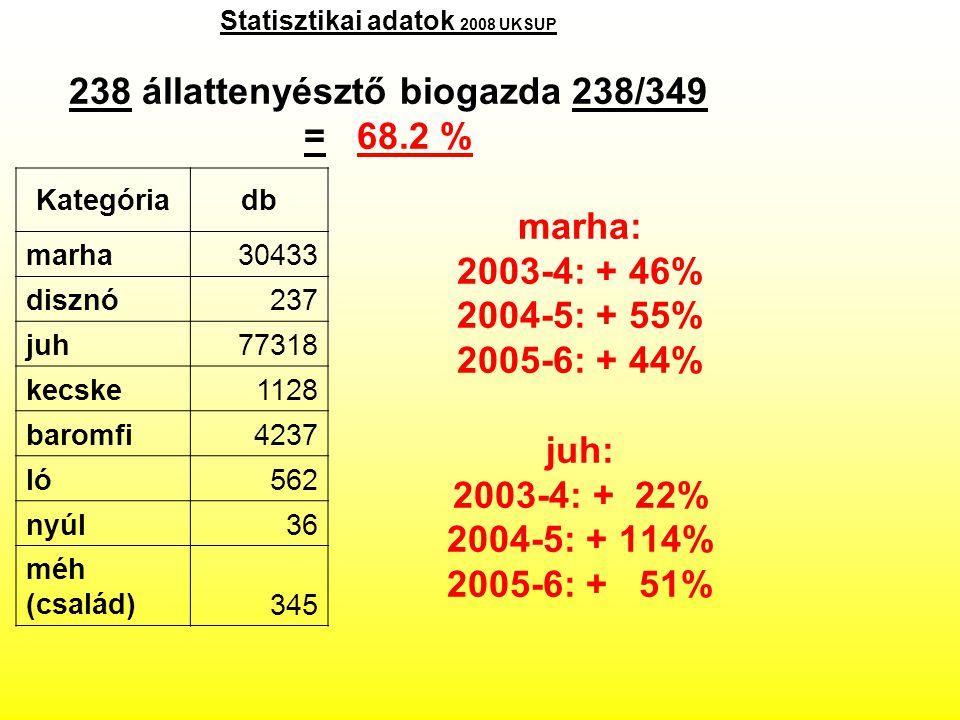 Statisztikai adatok 2008 UKSUP 238 állattenyésztő biogazda 238/349 = 68.2 % marha: 2003-4: + 46% 2004-5: + 55% 2005-6: + 44% juh: 2003-4: + 22% 2004-5: + 114% 2005-6: + 51% Kategóriadb marha30433 disznó237 juh77318 kecske1128 baromfi4237 ló562 nyúl36 méh (család)345