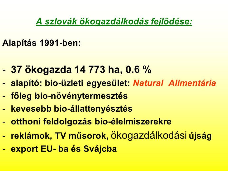 A szlovák ökogazdálkodás fejlődése: Alapítás 1991-ben: -37 ökogazda 14 773 ha, 0.6 % -alapító: bio-üzleti egyesület: Natural Alimentária -főleg bio-növénytermesztés -kevesebb bio-állattenyésztés -otthoni feldolgozás bio-élelmiszerekre -reklámok, TV műsorok, ökogazdálkodási újság -export EU- ba és Svájcba