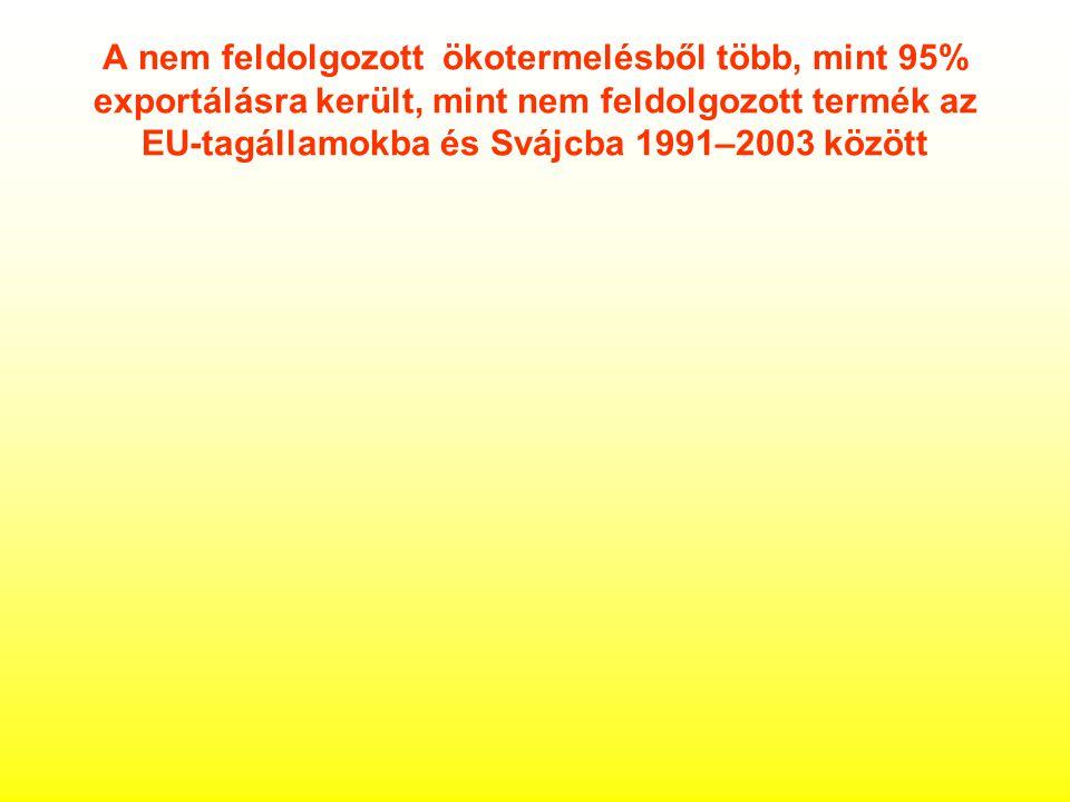 A nem feldolgozott ökotermelésből több, mint 95% exportálásra került, mint nem feldolgozott termék az EU-tagállamokba és Svájcba 1991–2003 között