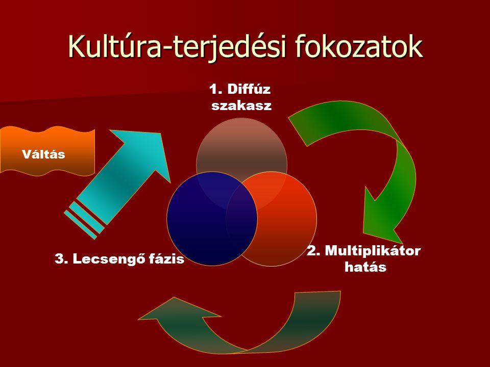 Kultúra-terjedési fokozatok 1.Diffúz szakasz 2. Multiplikátor hatás 3. Lecsengő fázis Váltás
