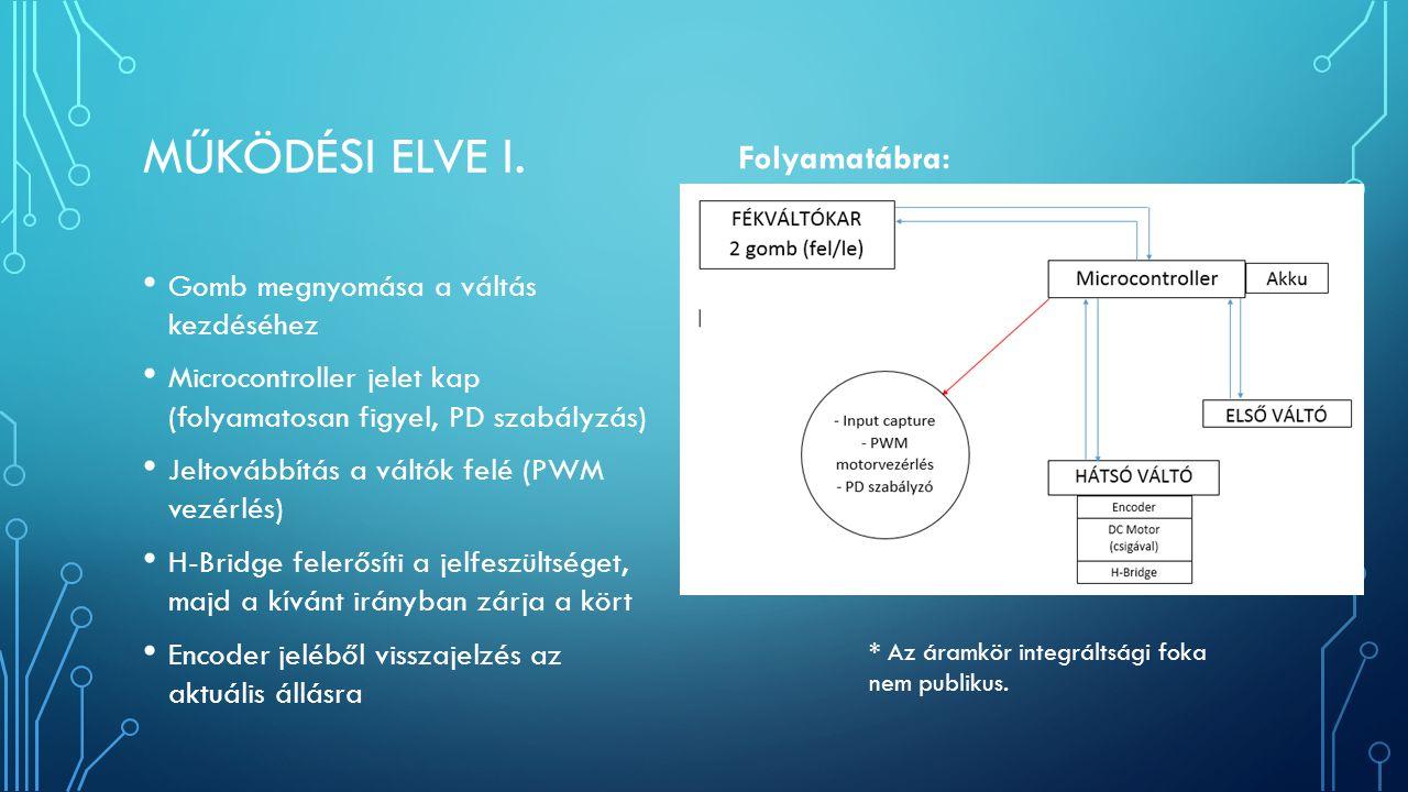 MŰKÖDÉSI ELVE II.