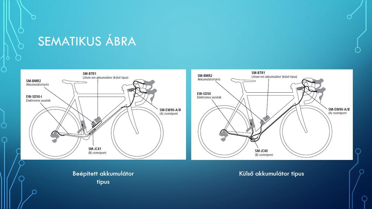 SEMATIKUS ÁBRA Külső akkumulátor típusBeépített akkumulátor típus
