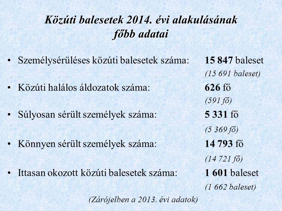 Közúti balesetek 2014. évi alakulásának főbb adatai Személysérüléses közúti balesetek száma:15 847 baleset (15 691 baleset) Közúti halálos áldozatok s