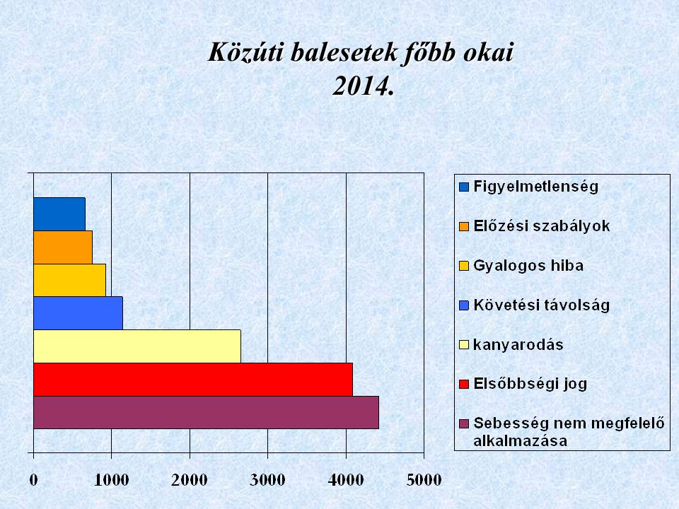 Közúti balesetek főbb okai 2014.