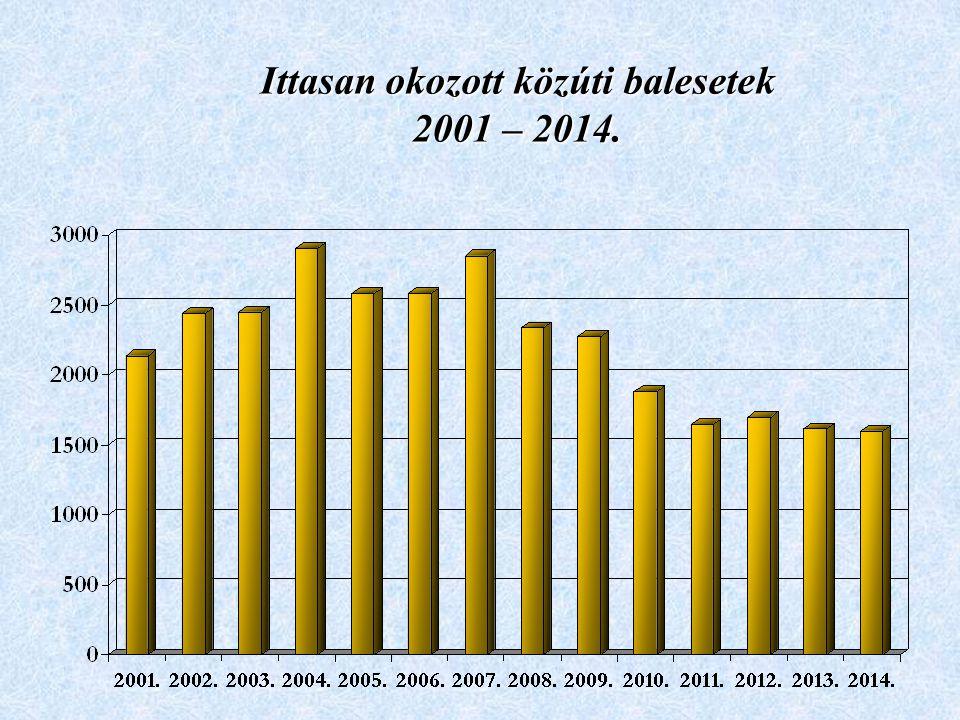 Ittasan okozott közúti balesetek 2001 – 2014.
