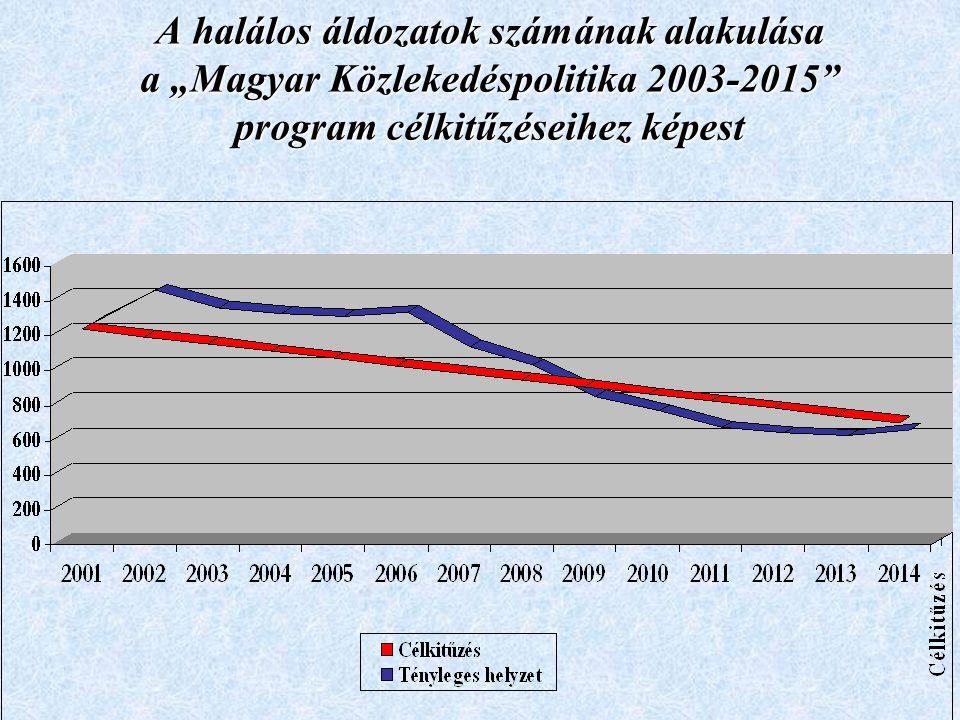 """A halálos áldozatok számának alakulása a """"Magyar Közlekedéspolitika 2003-2015"""" program célkitűzéseihez képest"""