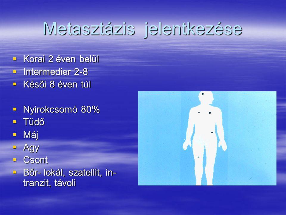 Metasztázis jelentkezése  Korai 2 éven belül  Intermedier 2-8  Késői 8 éven túl  Nyirokcsomó 80%  Tüdő  Máj  Agy  Csont  Bőr- lokál, szatellit, in- tranzit, távoli