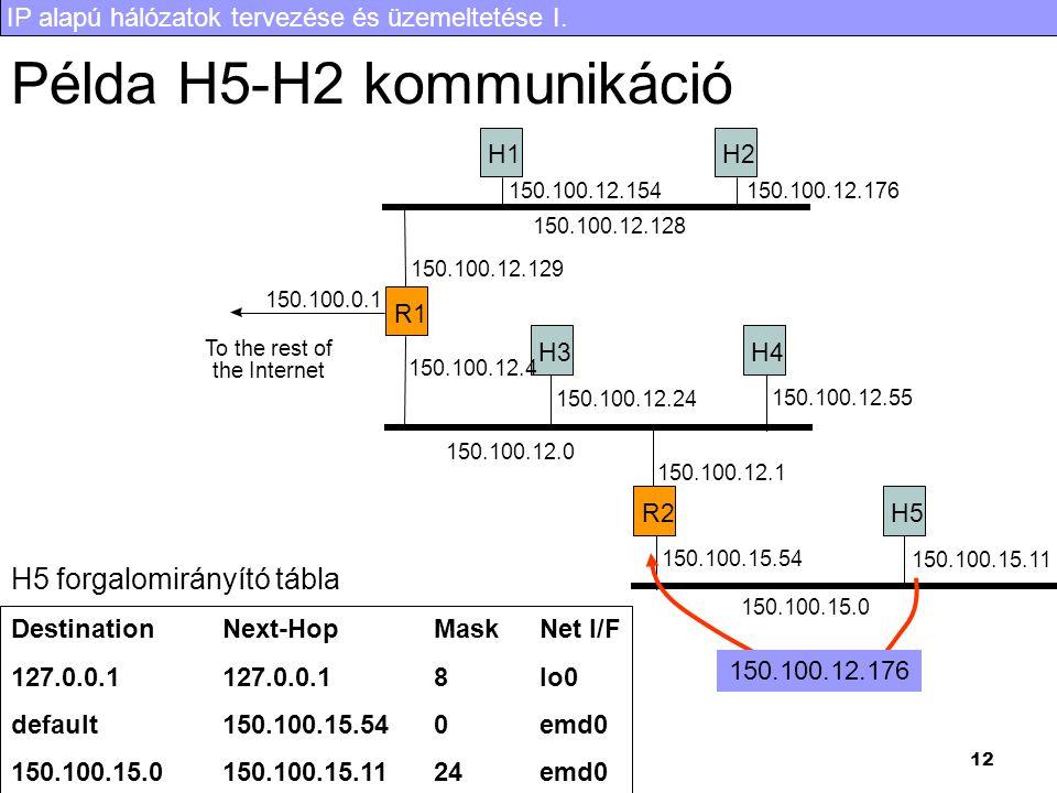 IP alapú hálózatok tervezése és üzemeltetése I. 12 Példa H5-H2 kommunikáció R1 H1H2 H3H4 R2H5 To the rest of the Internet 150.100.0.1 150.100.12.128 1