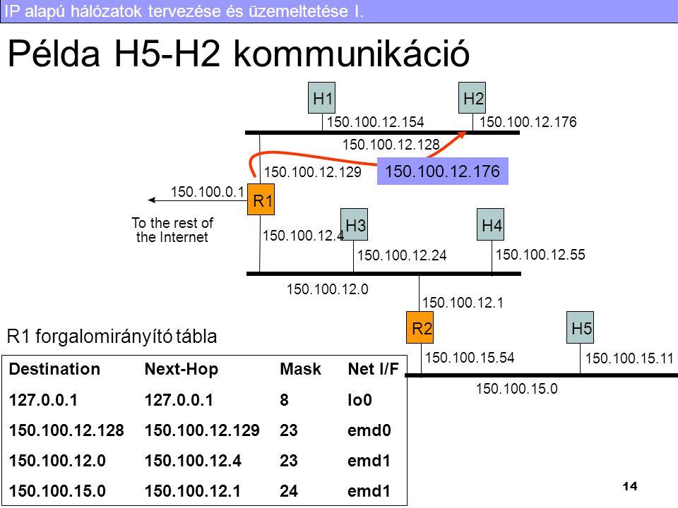 IP alapú hálózatok tervezése és üzemeltetése I. 14 Példa H5-H2 kommunikáció R1 H1H2 H3H4 R2H5 To the rest of the Internet 150.100.0.1 150.100.12.128 1