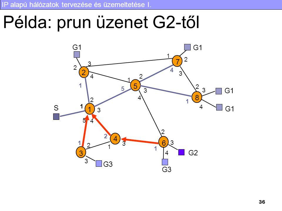 IP alapú hálózatok tervezése és üzemeltetése I. 36 Példa: prun üzenet G2-től S G1 G3 1 2 3 4 5 6 7 8 1 2 3 4 5 1 2 3 4 1 2 3 4 5 1 2 3 1 2 3 1 2 1 2 3