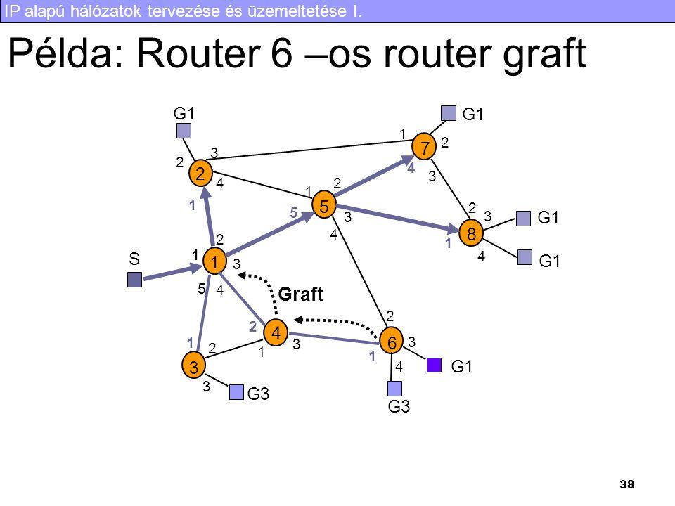 IP alapú hálózatok tervezése és üzemeltetése I. 38 Példa: Router 6 –os router graft S G1 G3 1 2 3 4 5 6 7 8 1 2 3 4 5 1 2 3 4 1 2 3 4 5 1 2 3 1 2 3 1