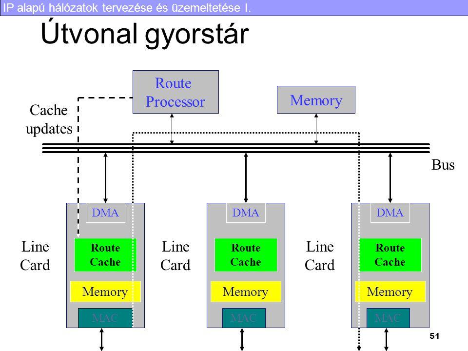 IP alapú hálózatok tervezése és üzemeltetése I. 51 Útvonal gyorstár Route Processor Memory DMA Route Cache Memory MAC Line Card DMA Route Cache Memory