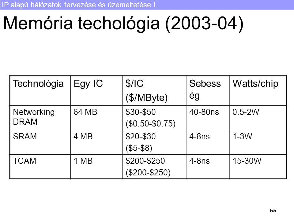 IP alapú hálózatok tervezése és üzemeltetése I. 55 Memória techológia (2003-04) TechnológiaEgy IC$/IC ($/MByte) Sebess ég Watts/chip Networking DRAM 6