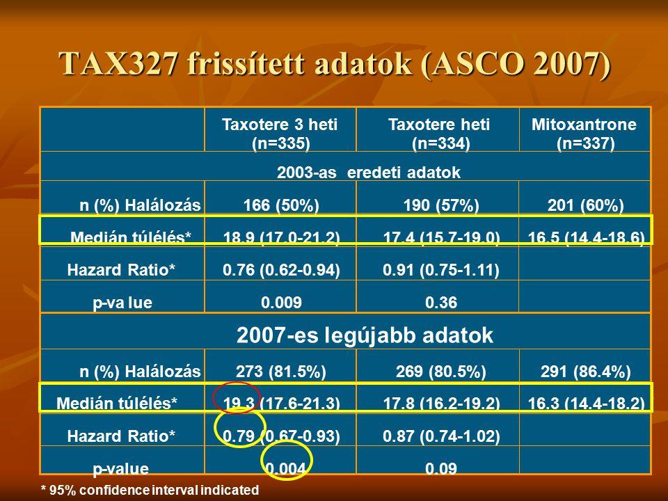 * 95% confidence interval indicated Taxotere 3 heti (n=335) Taxotere heti (n=334) Mitoxantrone (n=337) 2003-as eredeti adatok n (%) Halálozás 166 (50%