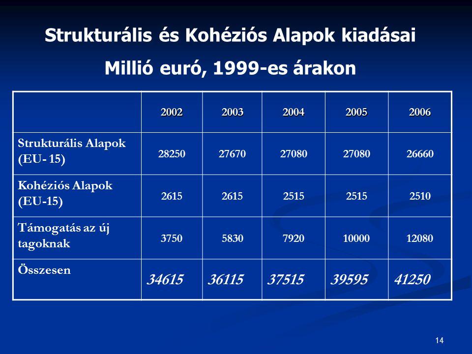 14 20022003200420052006 Strukturális Alapok (EU- 15) 282502767027080 26660 Kohéziós Alapok (EU-15) 2615 2515 2510 Támogatás az új tagoknak 37505830792