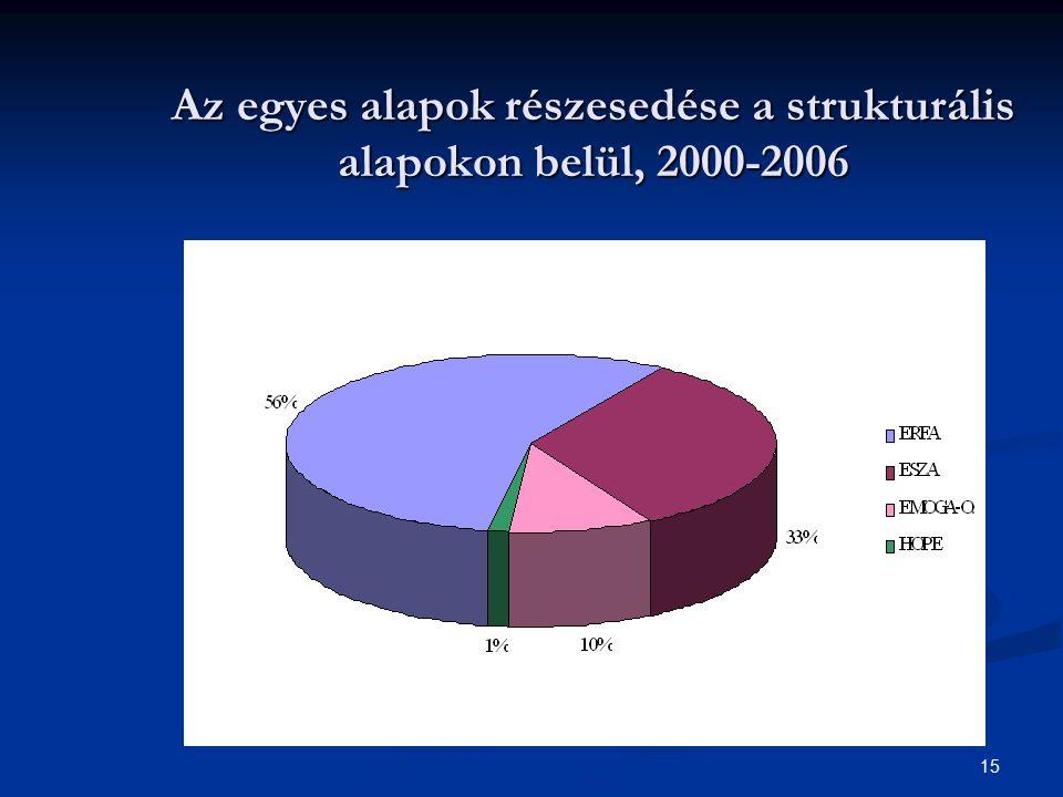15 Az egyes alapok részesedése a strukturális alapokon belül, 2000-2006