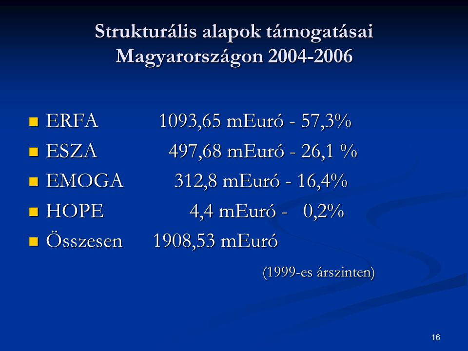 16 Strukturális alapok támogatásai Magyarországon 2004-2006 ERFA 1093,65 mEuró - 57,3% ERFA 1093,65 mEuró - 57,3% ESZA 497,68 mEuró - 26,1 % ESZA 497,
