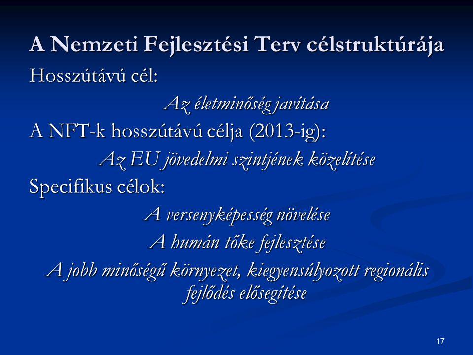 17 A Nemzeti Fejlesztési Terv célstruktúrája Hosszútávú cél: Az életminőség javítása A NFT-k hosszútávú célja (2013-ig): Az EU jövedelmi szintjének kö