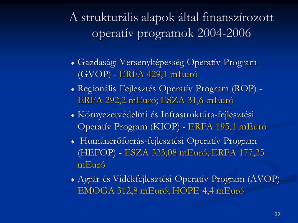 32 A strukturális alapok által finanszírozott operatív programok 2004-2006  Gazdasági Versenyképesség Operatív Program (GVOP) - ERFA 429,1 mEuró  Re