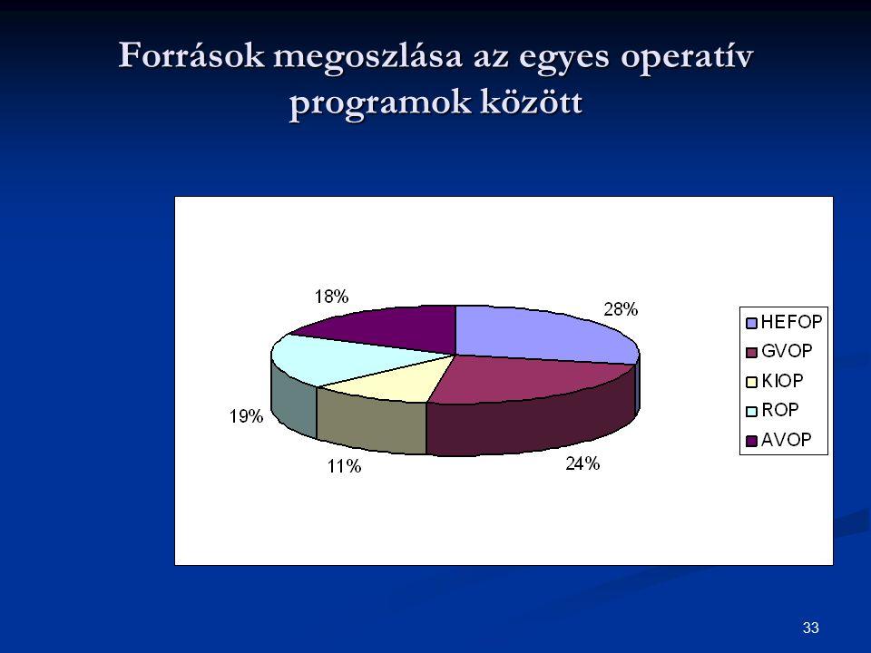 33 Források megoszlása az egyes operatív programok között