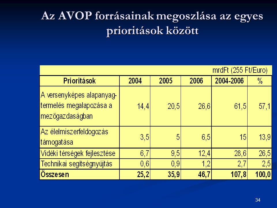 34 Az AVOP forrásainak megoszlása az egyes prioritások között