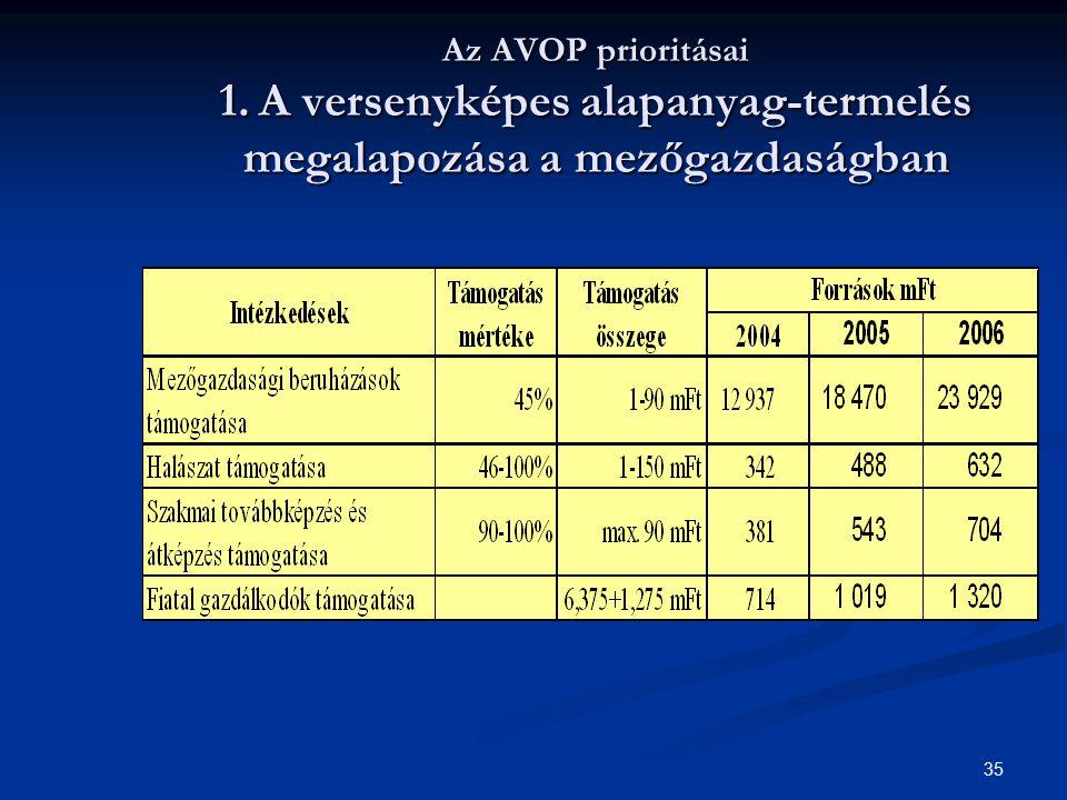 35 Az AVOP prioritásai 1. A versenyképes alapanyag-termelés megalapozása a mezőgazdaságban