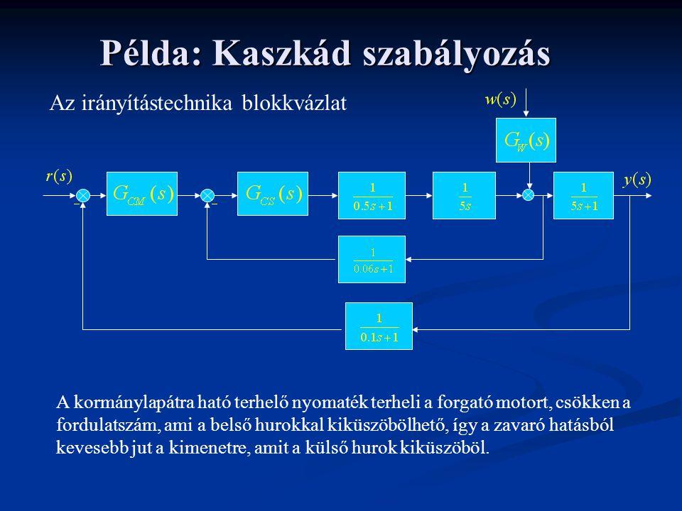 Példa: Kaszkád szabályozás Az irányítástechnika blokkvázlat A kormánylapátra ható terhelő nyomaték terheli a forgató motort, csökken a fordulatszám, a