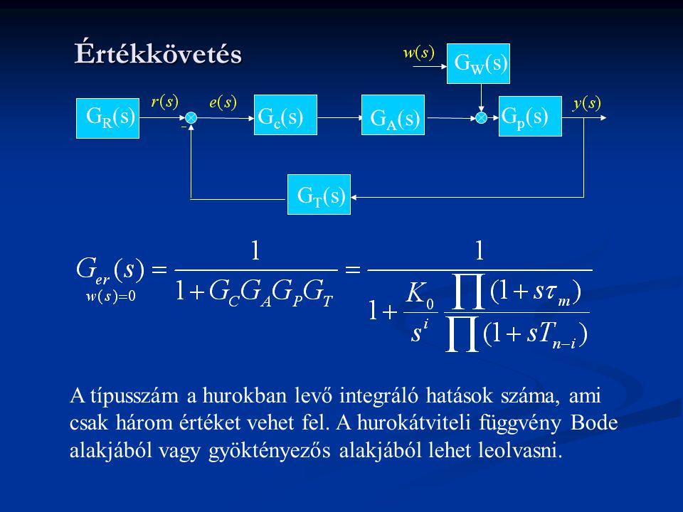 Értékkövetés G p (s)G R (s) G W (s) G A (s) G c (s) G T (s) A típusszám a hurokban levő integráló hatások száma, ami csak három értéket vehet fel. A h