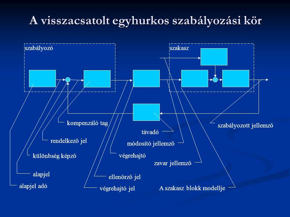 szakaszszabályozó A visszacsatolt egyhurkos szabályozási kör alapjel adó alapjel különbség képző rendelkező jel kompenzáló tag végrehajtó jel ellenőrz
