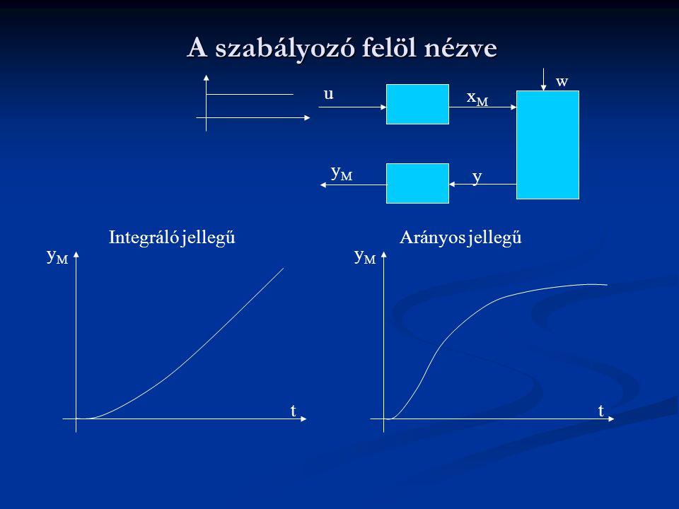 A szabályozó felöl nézve u yMyM y xMxM Integráló jellegű w Arányos jellegű t yMyM t yMyM