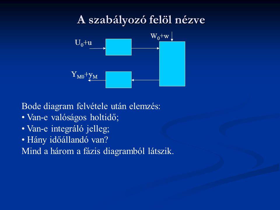 A szabályozó felöl nézve U 0 +u Y M0 +y M Bode diagram felvétele után elemzés: Van-e valóságos holtidő; Van-e integráló jelleg; Hány időállandó van? M