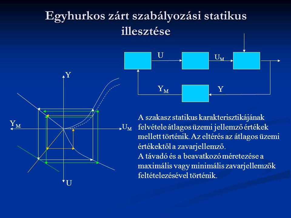 Egyhurkos zárt szabályozási statikus illesztése Y UMUM U YMYM Y UMUM U YMYM Integráló jellegű szakasznak nincs statikus karakterisztikája.