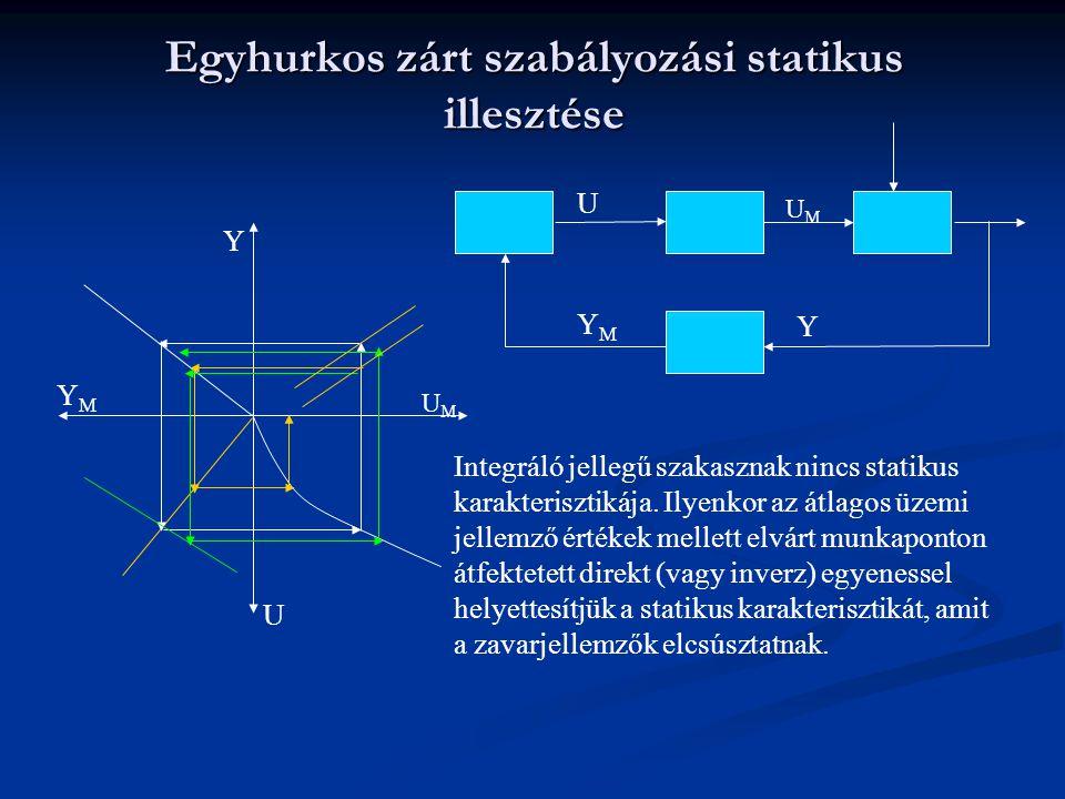 Egyhurkos zárt szabályozási statikus illesztése Y UMUM U YMYM Y UMUM U YMYM Integráló jellegű szakasznak nincs statikus karakterisztikája. Ilyenkor az