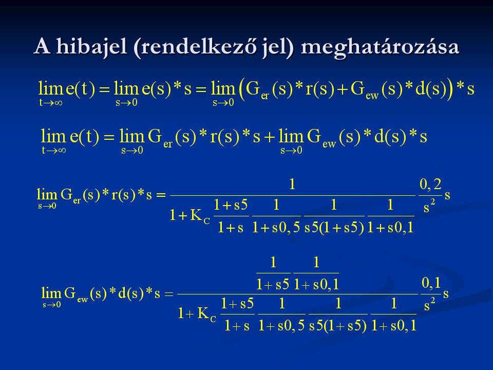Szakasz identifikálás (Fekete modell) Az időtartományban a méréssel meghatározott átmeneti függvényre illesztett közelítő jelátviteli taggal.