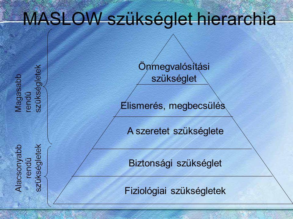 MASLOW szükséglet hierarchia Fiziológiai szükségletek Biztonsági szükséglet A szeretet szükséglete Elismerés, megbecsülés Önmegvalósítási szükséglet A