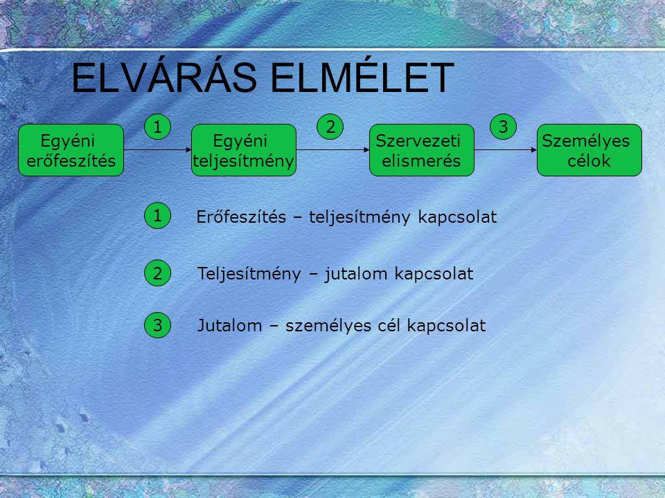 ELVÁRÁS ELMÉLET Egyéni erőfeszítés Egyéni teljesítmény Szervezeti elismerés Személyes célok 123 1 2 3 Erőfeszítés – teljesítmény kapcsolat Teljesítmén