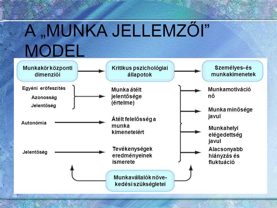 """A """"MUNKA JELLEMZŐI"""" MODEL Munkakör központi dimenziói Kritikus pszichológiai állapotok Személyes- és munkakimenetek Munkavállalók növe- kedési szükség"""
