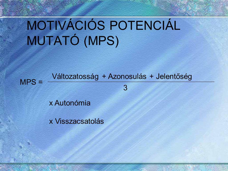 MOTIVÁCIÓS POTENCIÁL MUTATÓ (MPS) MPS = Változatosság + Azonosulás + Jelentőség 3 x Autonómia x Visszacsatolás