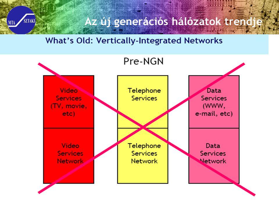 Az új generációs hálózatok trendje