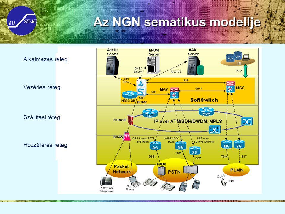 Az NGN sematikus modellje Alkalmazási réteg Vezérlési réteg Szállítási réteg Hozzáférési réteg