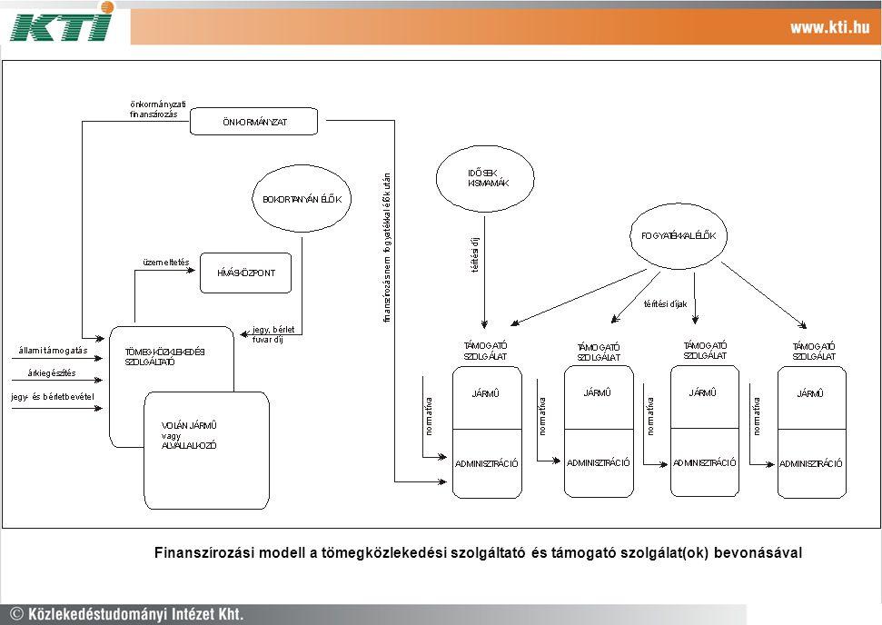 Az Az Finanszírozási modell a tömegközlekedési szolgáltató és támogató szolgálat(ok) bevonásával
