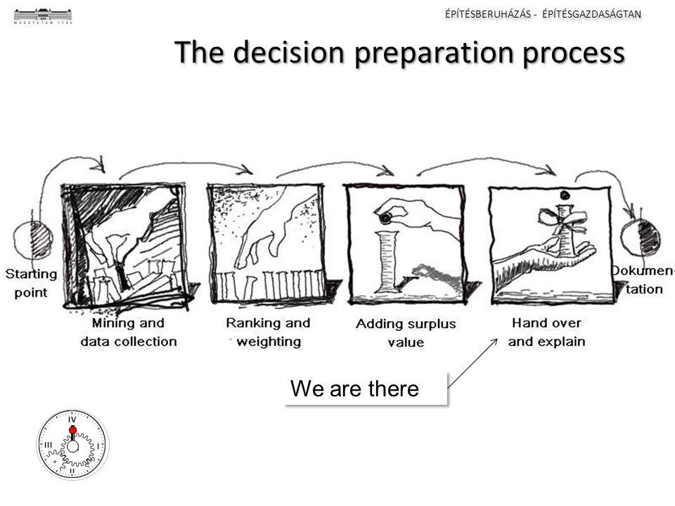ÉPÍTÉSBERUHÁZÁS - ÉPÍTÉSGAZDASÁGTAN I II III IV The decision preparation process We are there