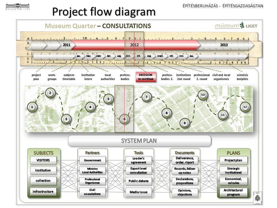 ÉPÍTÉSBERUHÁZÁS - ÉPÍTÉSGAZDASÁGTAN I II III IV Project flow diagram