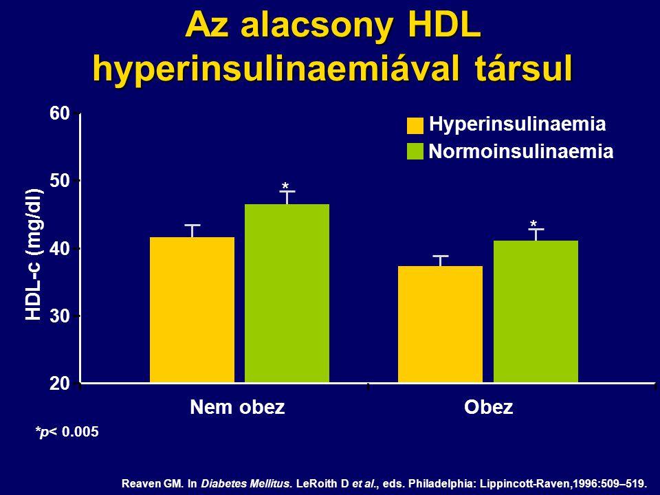 Az alacsony HDL hyperinsulinaemiával társul 20 30 40 50 60 HDL-c (mg/dl) Reaven GM. In Diabetes Mellitus. LeRoith D et al., eds. Philadelphia: Lippinc