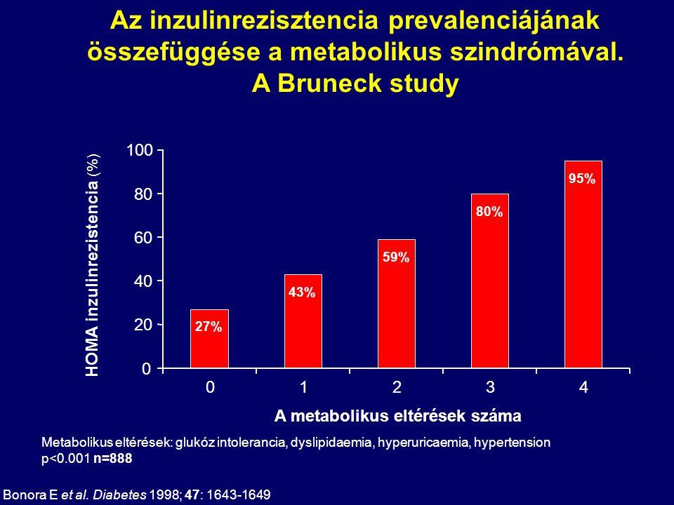 Az inzulinrezisztencia prevalenciájának összefüggése a metabolikus szindrómával. A Bruneck study 27% 43% 59% 80% 95% 0 20 40 60 80 100 01234 A metabol