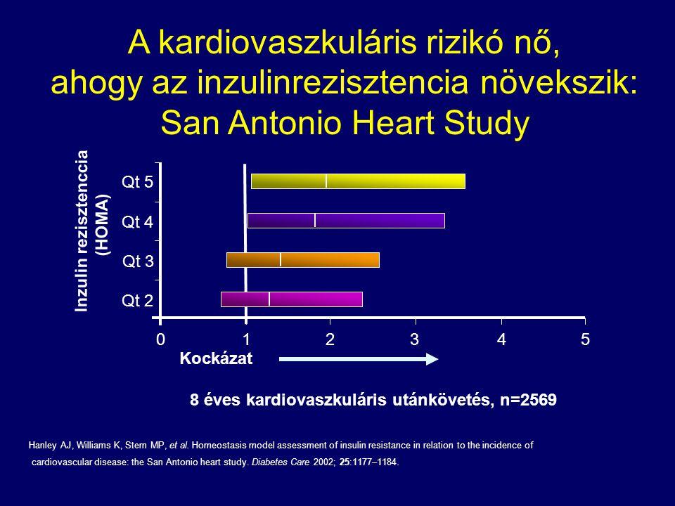 A kardiovaszkuláris rizikó nő, ahogy az inzulinrezisztencia növekszik: San Antonio Heart Study Qt 5 Qt 4 Qt 3 Qt 2 0 1 2 345 Inzulin rezisztenccia (HO