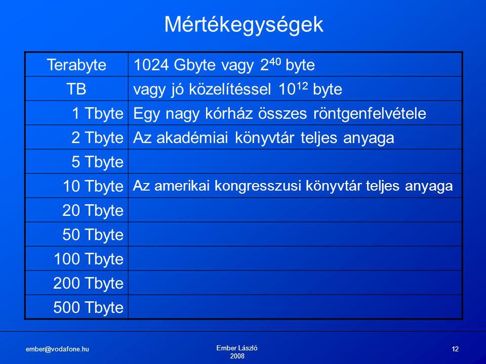ember@vodafone.hu Ember László 2008 12 Mértékegységek Terabyte1024 Gbyte vagy 2 40 byte TBvagy jó közelítéssel 10 12 byte 1 TbyteEgy nagy kórház összes röntgenfelvétele 2 TbyteAz akadémiai könyvtár teljes anyaga 5 Tbyte 10 Tbyte Az amerikai kongresszusi könyvtár teljes anyaga 20 Tbyte 50 Tbyte 100 Tbyte 200 Tbyte 500 Tbyte