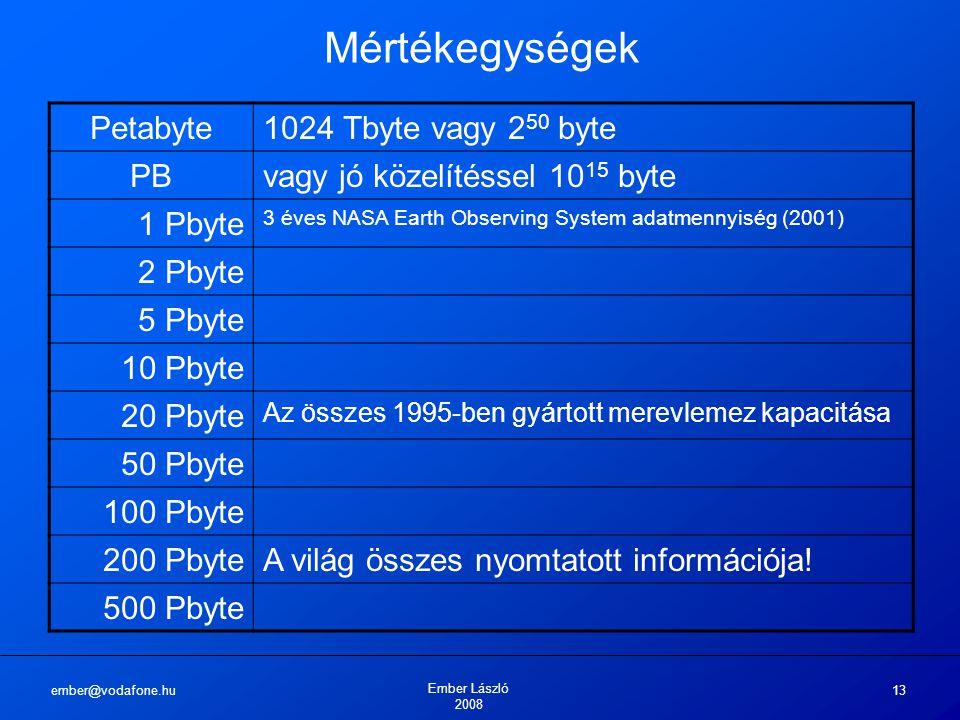 ember@vodafone.hu Ember László 2008 13 Mértékegységek Petabyte1024 Tbyte vagy 2 50 byte PBvagy jó közelítéssel 10 15 byte 1 Pbyte 3 éves NASA Earth Observing System adatmennyiség (2001) 2 Pbyte 5 Pbyte 10 Pbyte 20 Pbyte Az összes 1995-ben gyártott merevlemez kapacitása 50 Pbyte 100 Pbyte 200 PbyteA világ összes nyomtatott információja.